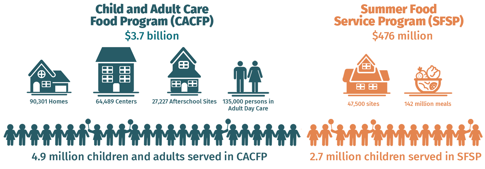 CACFP SFSP Infographic with adults
