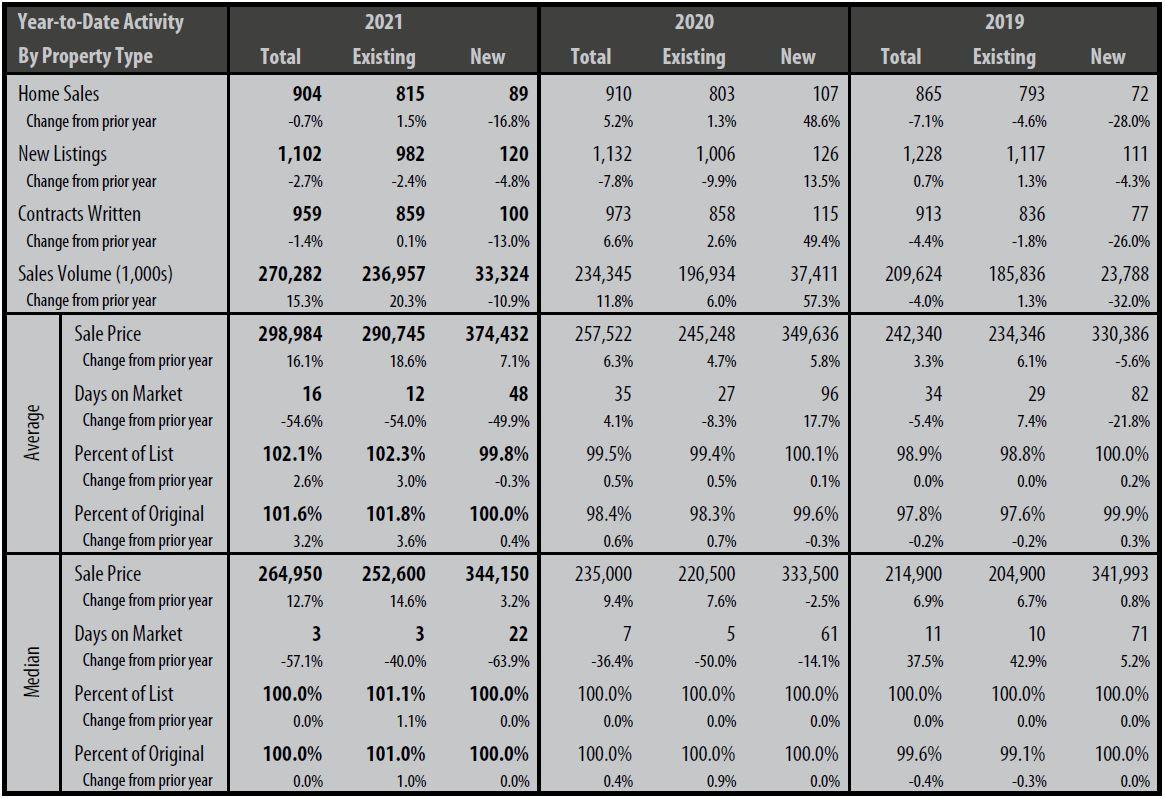 Market Stats Chart YTD August 2021