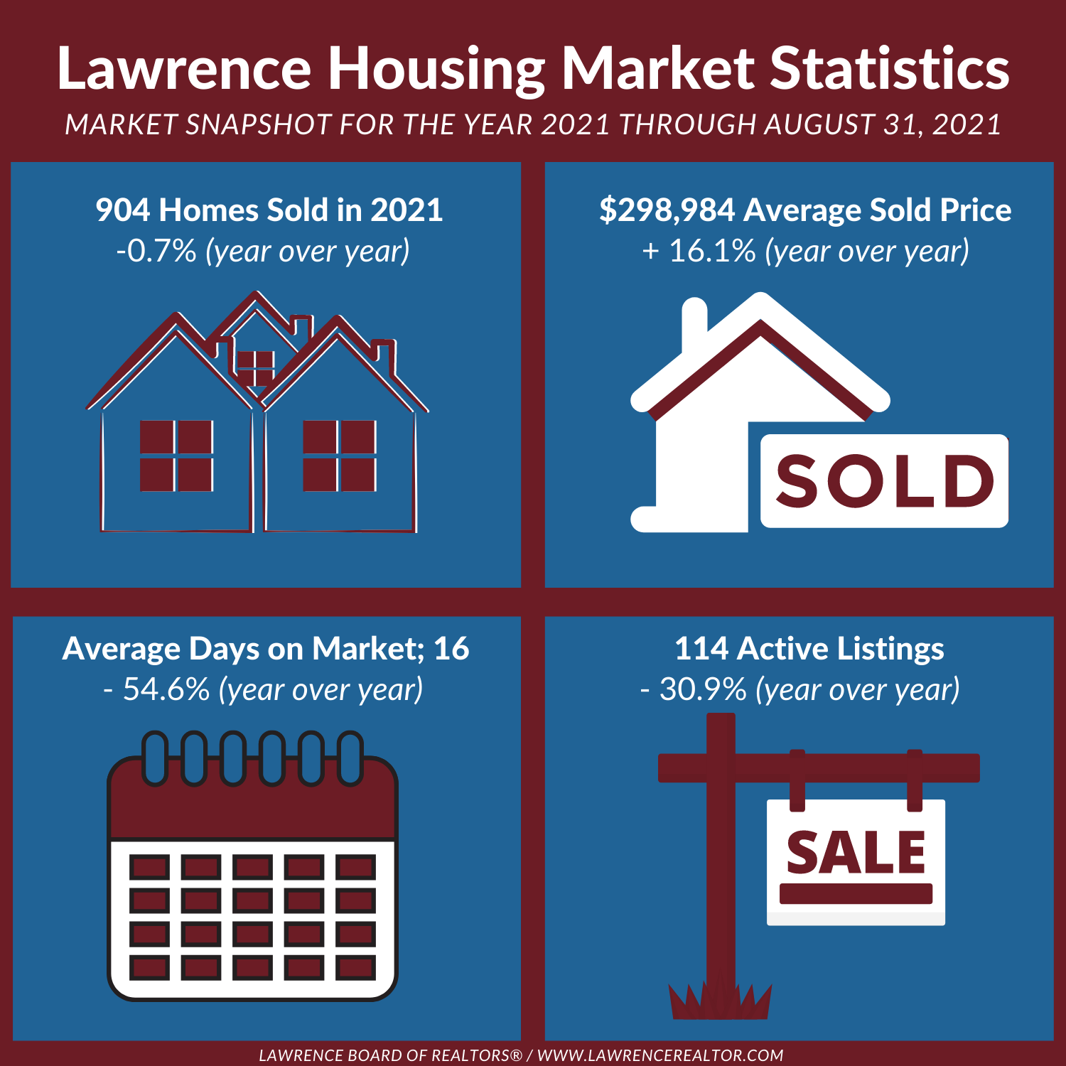 Market Stats Info Graphic August 2021