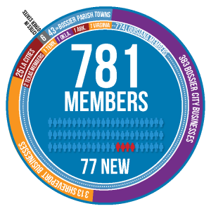 19- member circle2