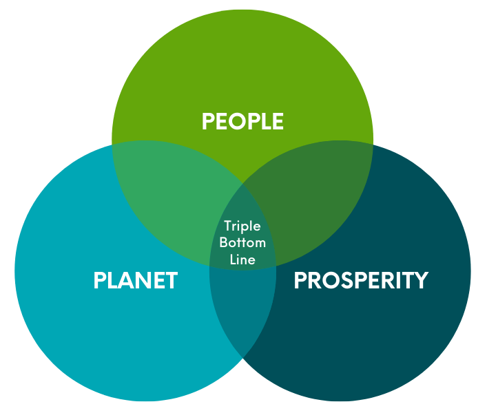 """Venn Diagram with the words """"People,"""" """"Prosperity,"""" and """"Planet"""" in the three circles with the words """"Triple Bottom Line"""" in the center where all three circles overlap."""