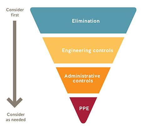 covid-19 hierarchy of controls