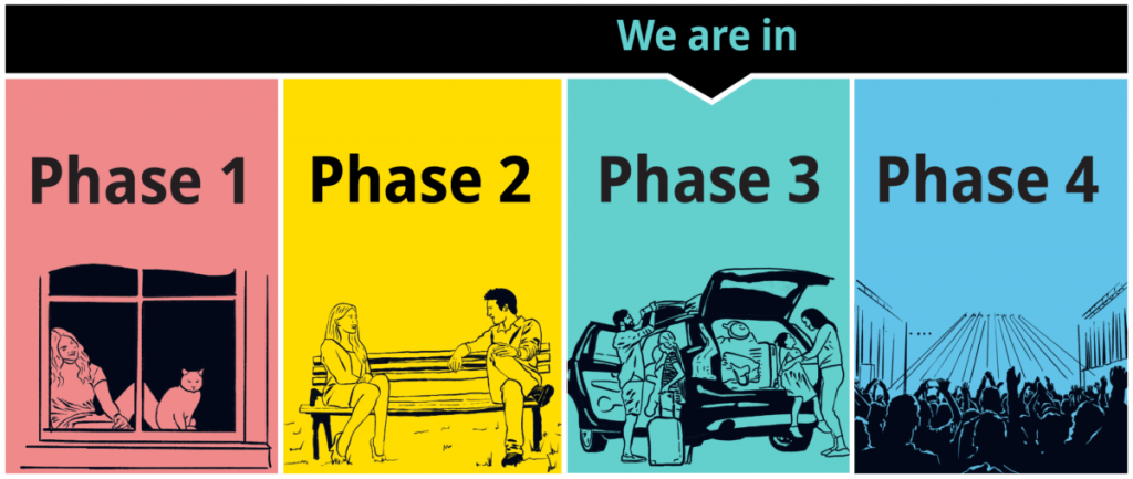 We are in phase 3