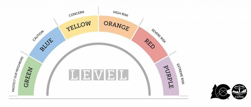 COVID Dial Levels