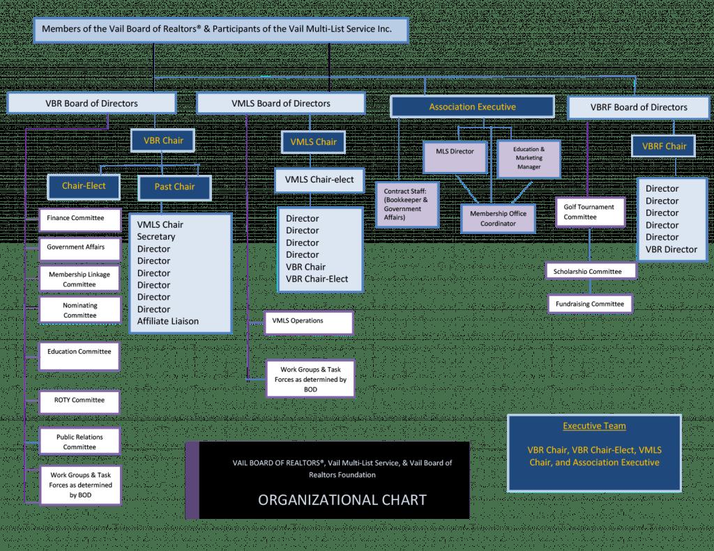 VBR Org Chart