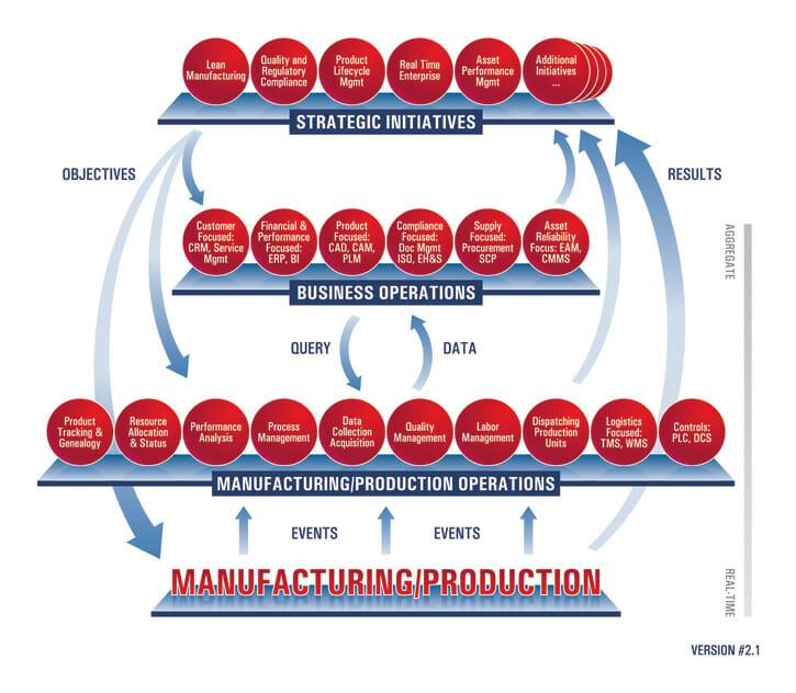 Strategic Initiatives Model