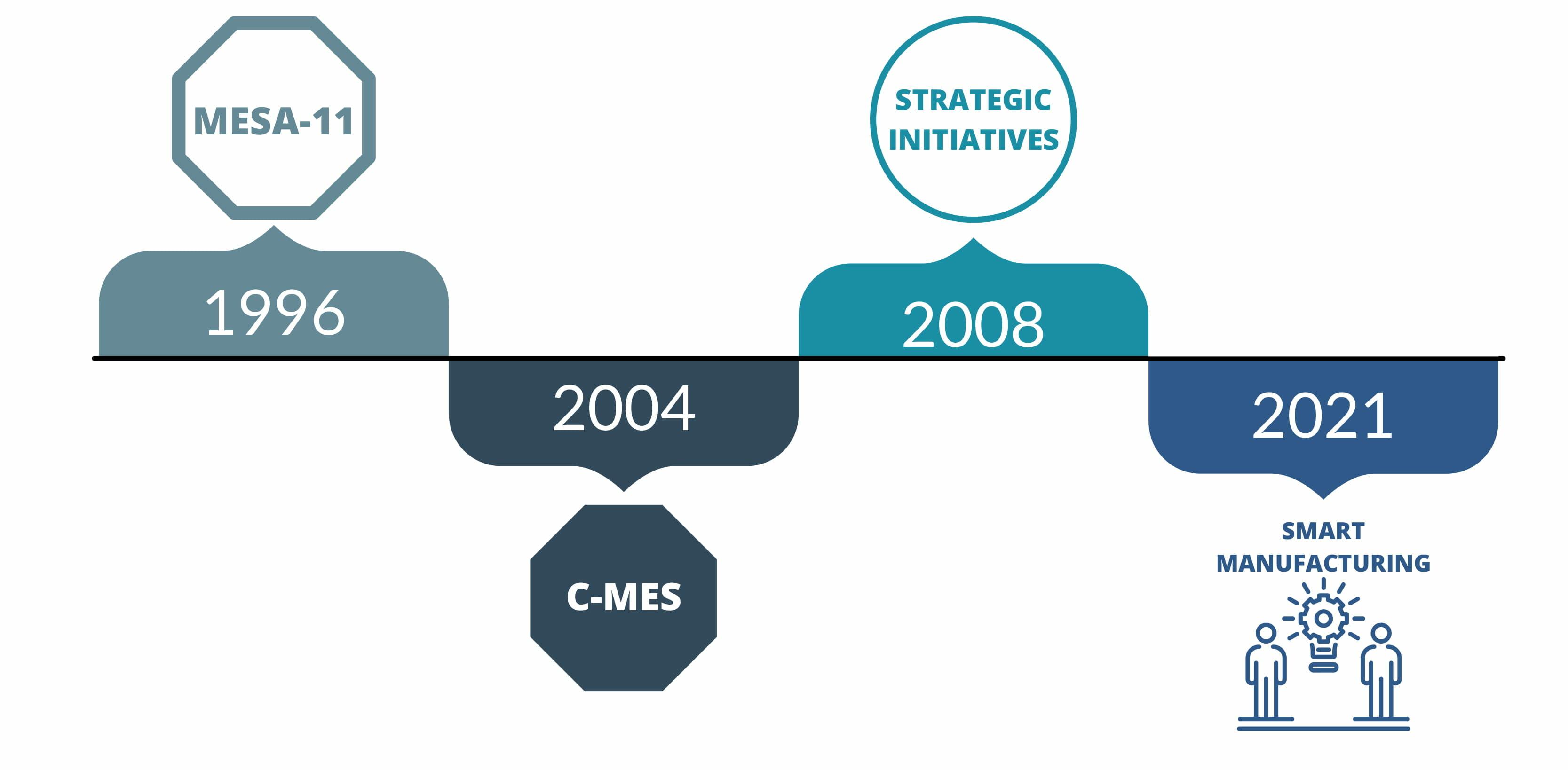 History of the MESA Models