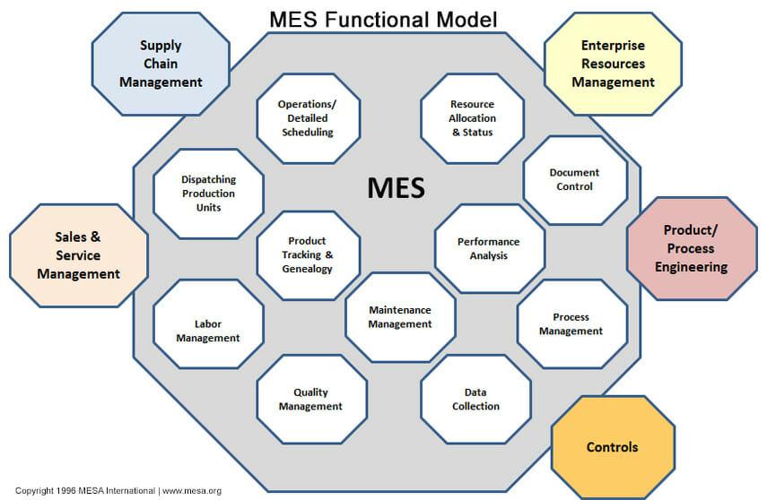 MESA-11 Functional Model