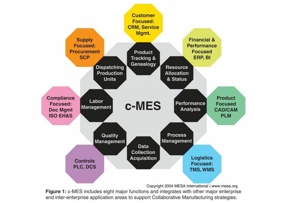 c-MES Model