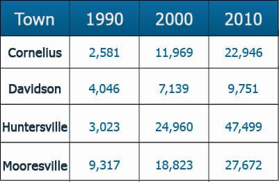 Demographics.TownPopulation