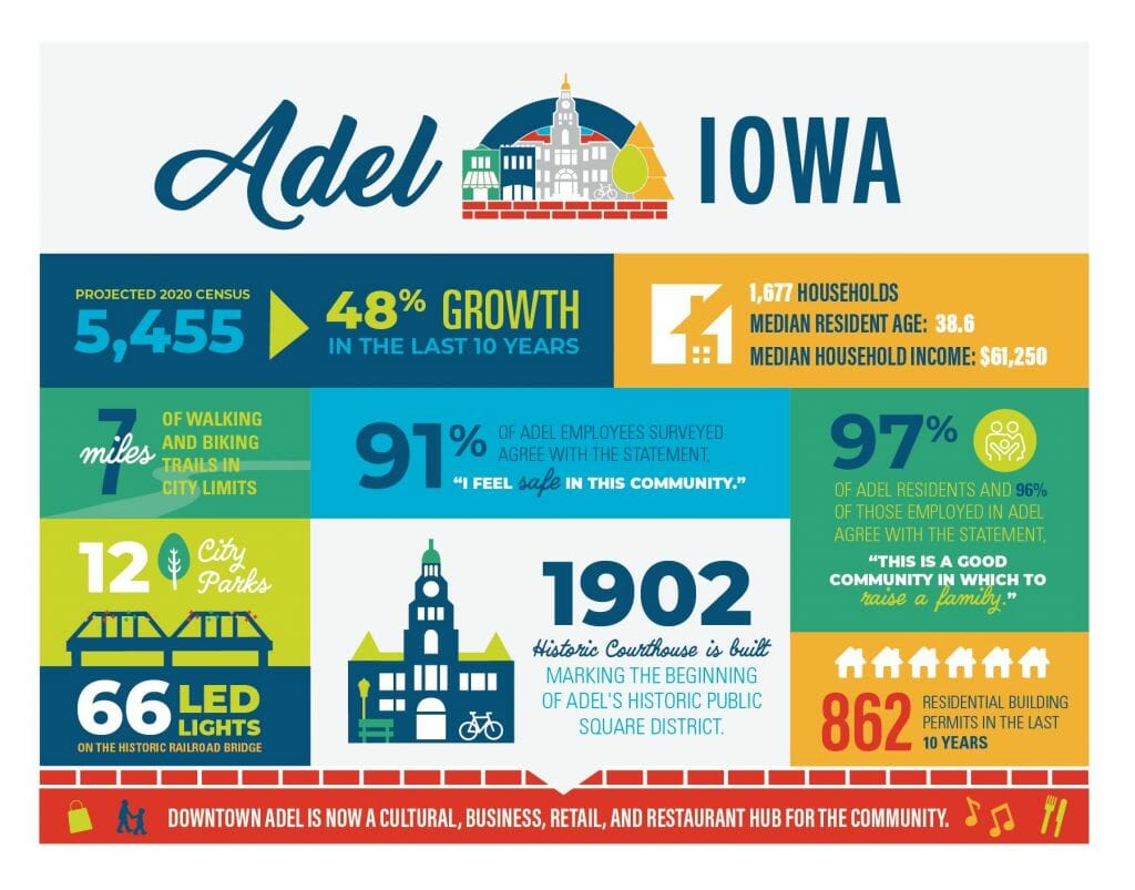 Downtown Adel is now a cultural, business, retail, and restaurant hub for the community