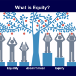 Babury's slide illustrates the difference between equality and equity.