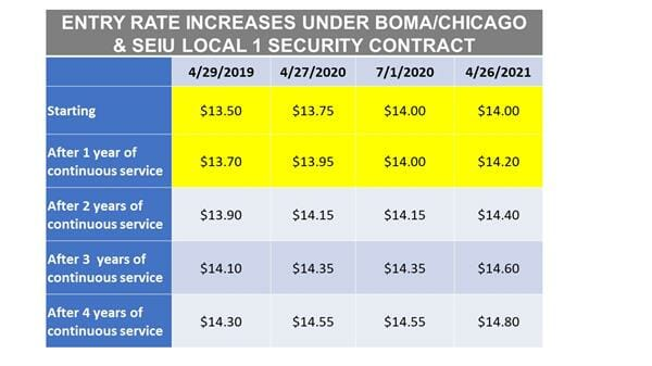 minimum wage table