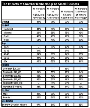 Small Business Impact Chart