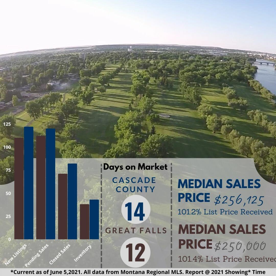 _IG May Housing Stats