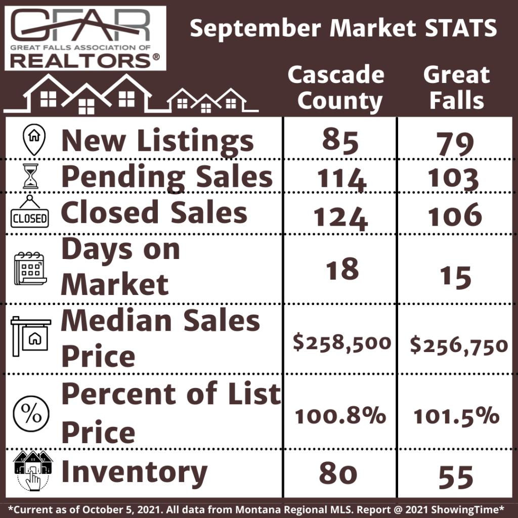 Sept 2021 Housing Stats