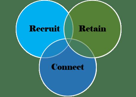 talent diagram