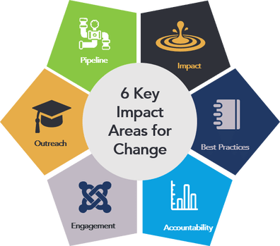 coalition-for-change-impact-areas