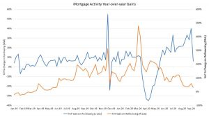 Mortgage Activity