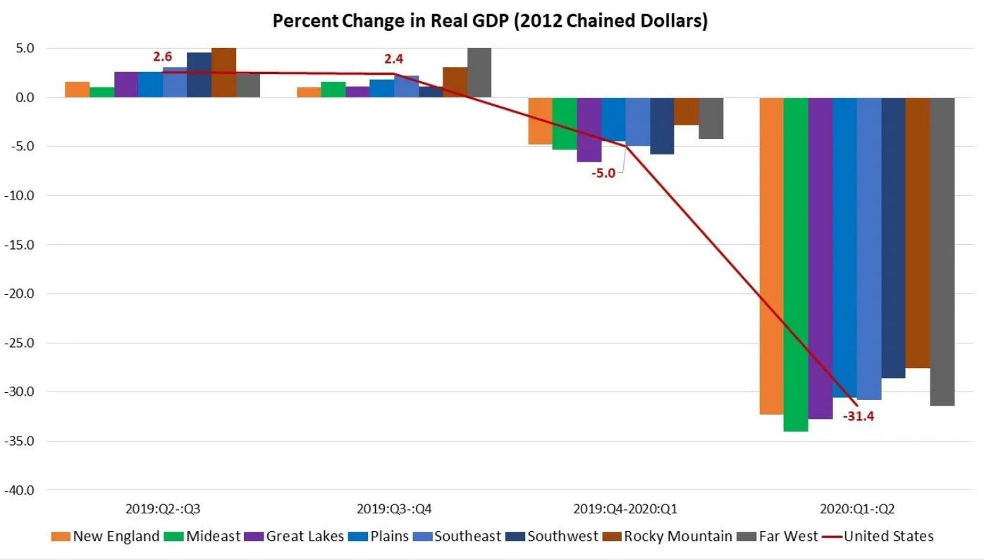 GDP Decline