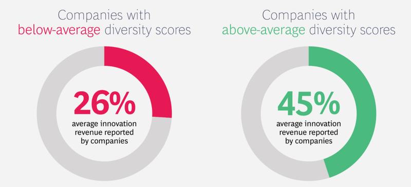 Diversity boosts innovation revenue substantially. Source: bcg.com.