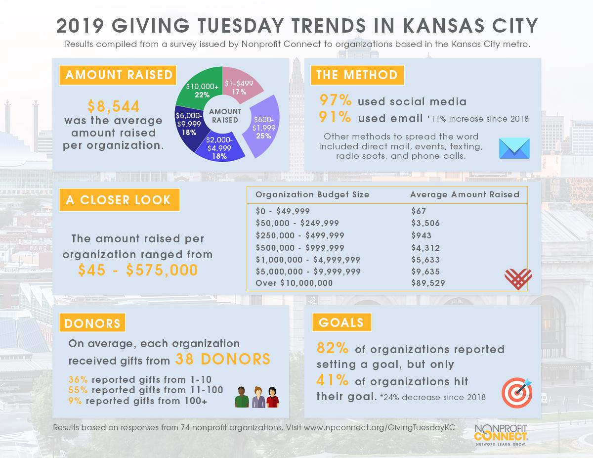 Giving Tuesday Kansas City Infographic 2019