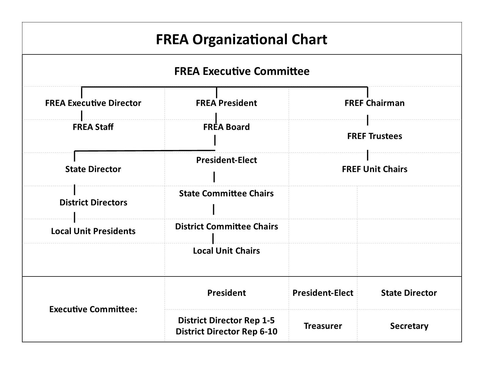 FREA Organizational chart 2021