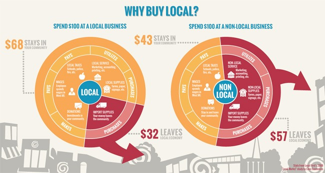 buy-local-stats