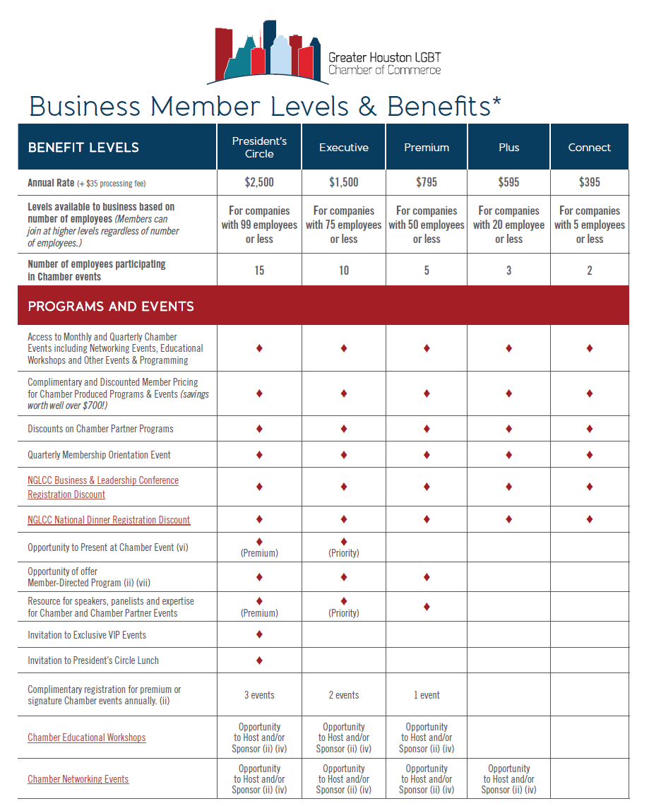 Chamber Member Benefits graphic 2020