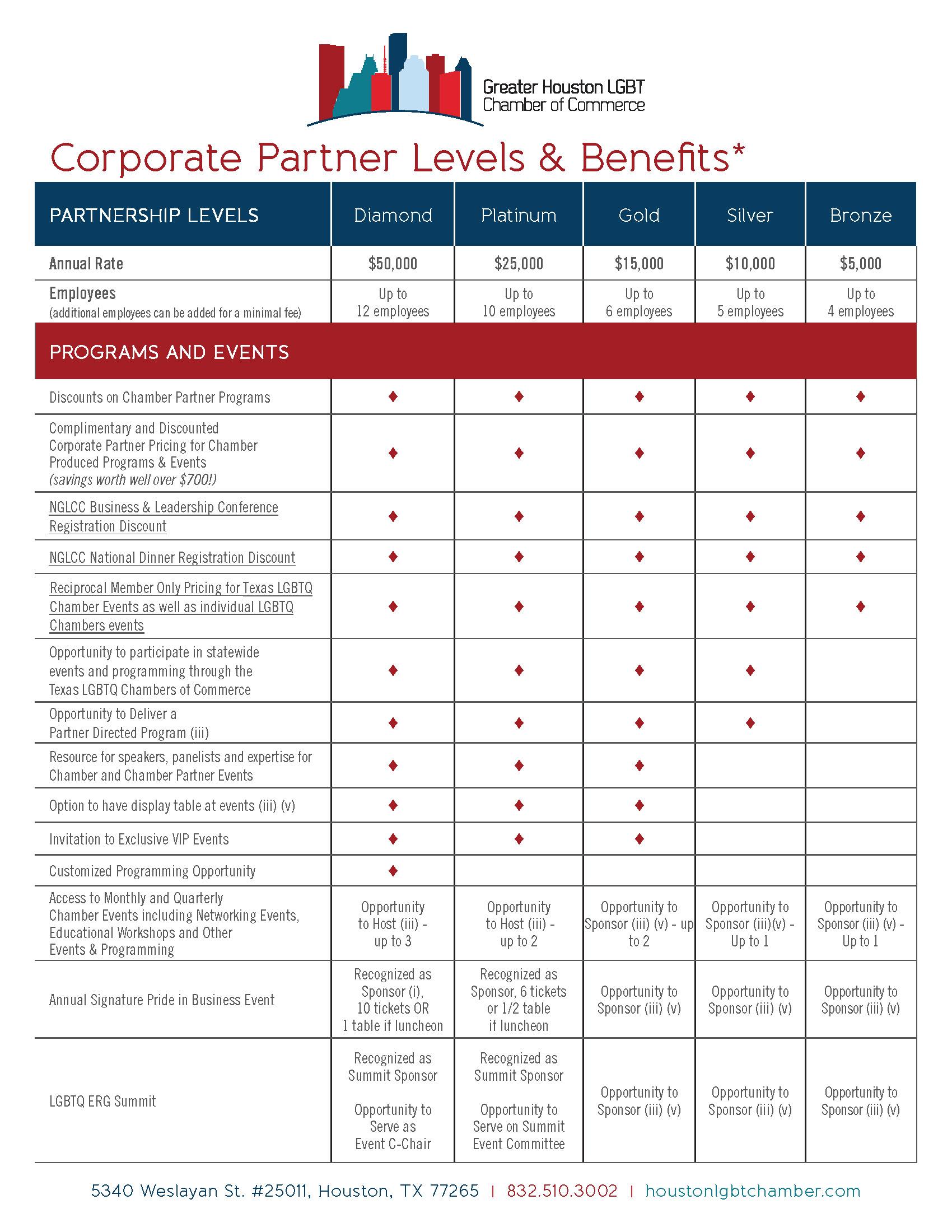Corporate Partner Levels & Benefits FINAL Dec 2020_Page_1