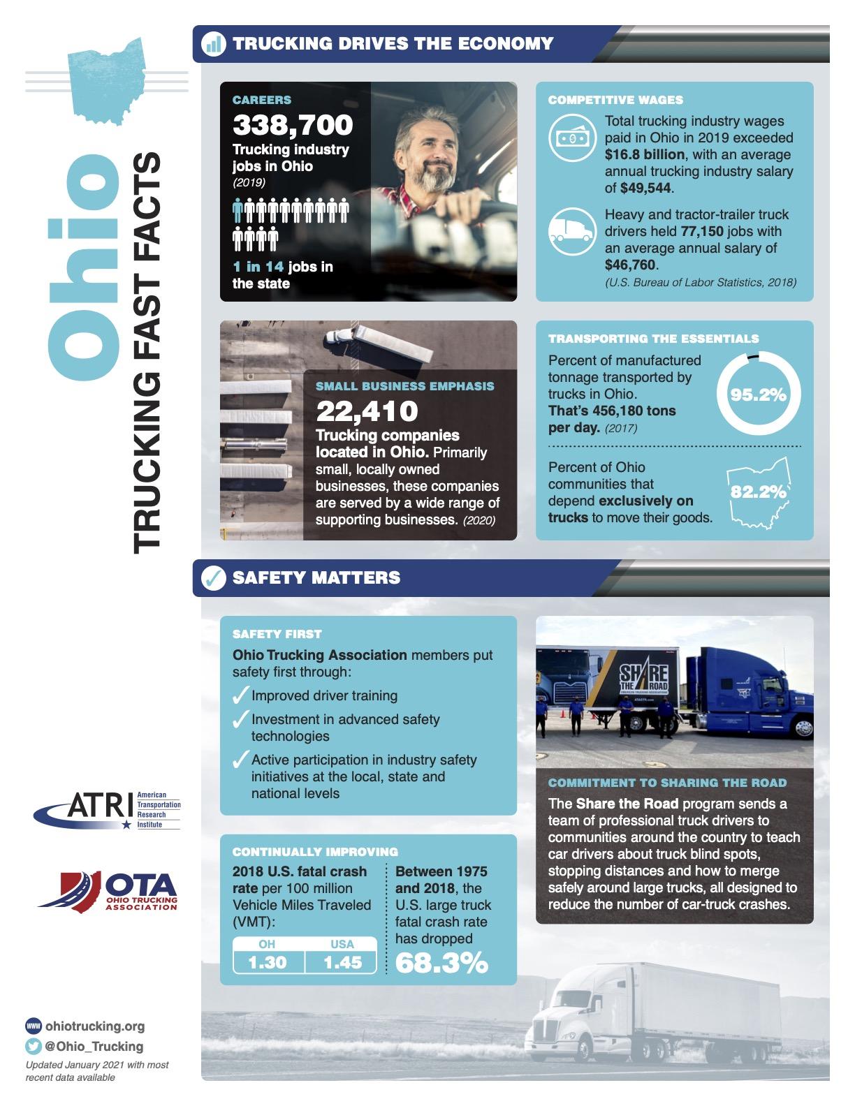 Ohio Fast Facts 2021