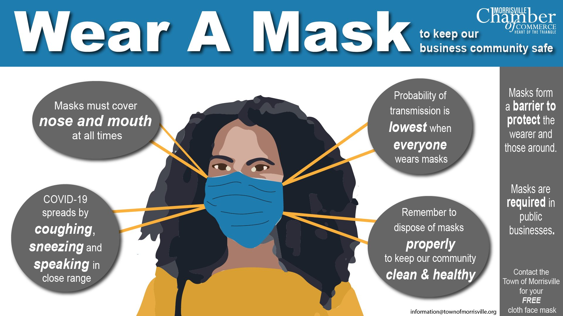 Mask infographic