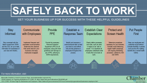 back to work safely infographic