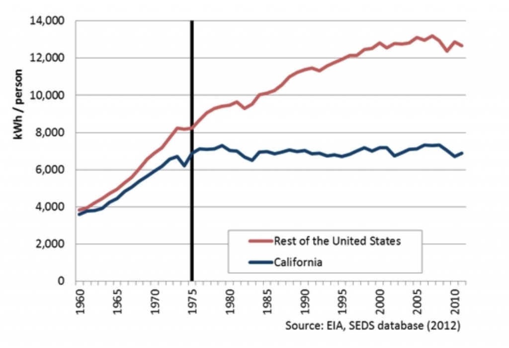 kWh per person in US and California 2012