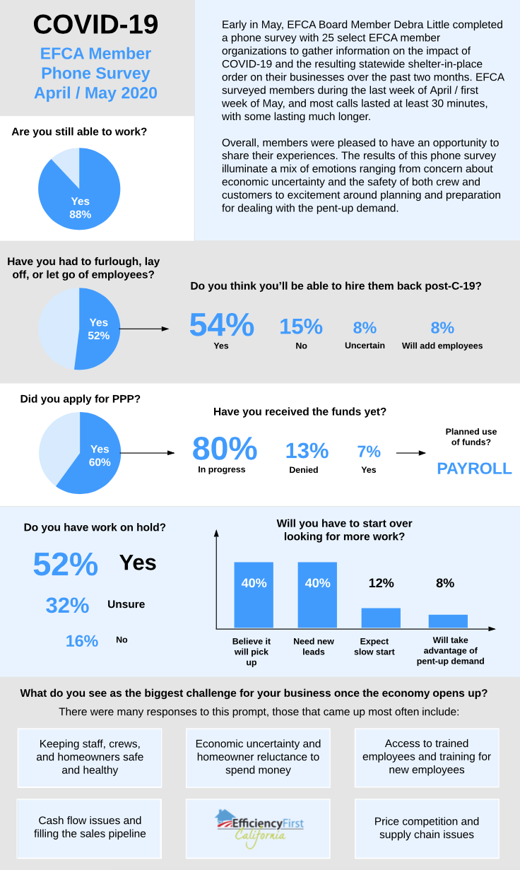 COVID-19 Member Survey Results graphic