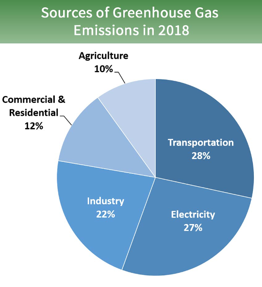 GHG emission sources