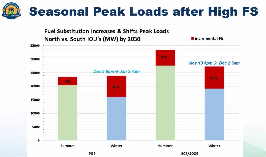 Seasonal Peak Loads after High FS