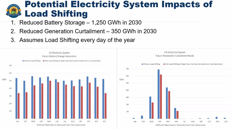 Potential Electricity System Impacts of Load Shifting