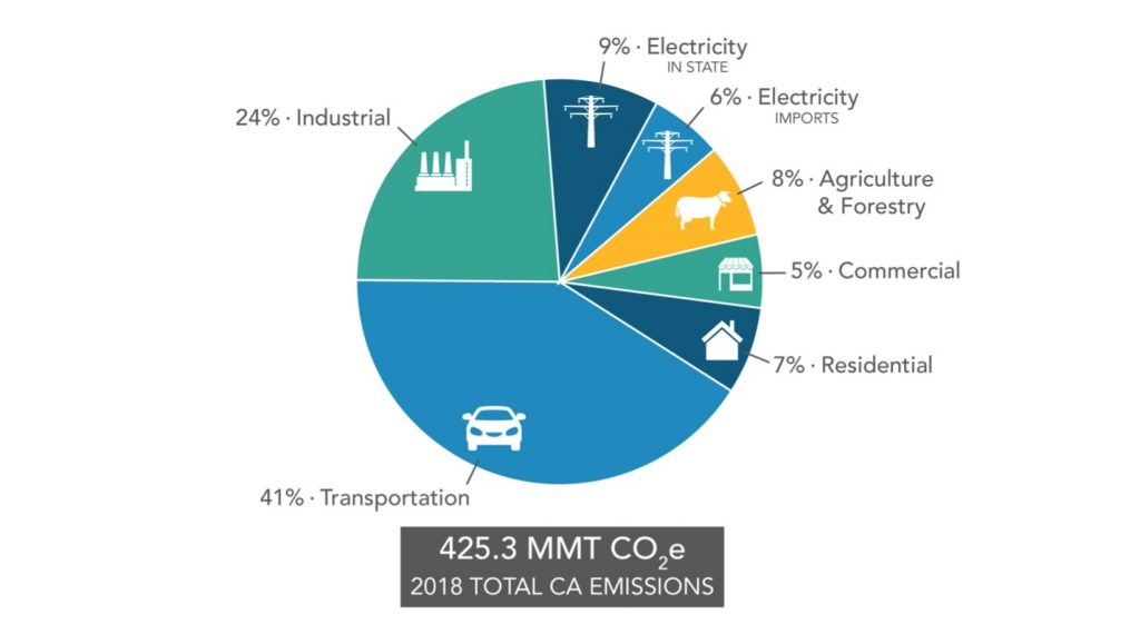 California Greenhouse Gas Emissions by Economic Sector