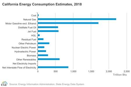 California Energy Consumption Estimates, 2018