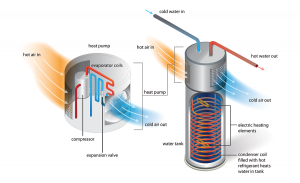 How heat pump water heaters work