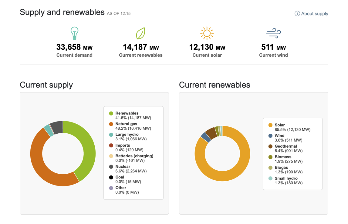 CAISO Supply and Renewables on July 29, 2021