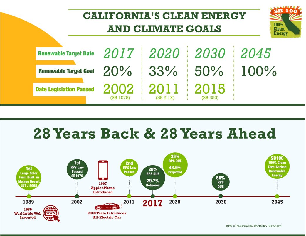 California's Clean Energy and Climate Goals