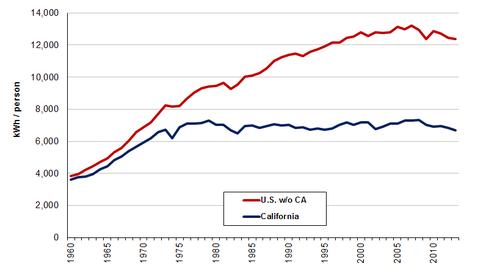 Per capita energy use - California v other states