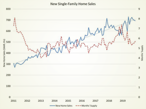 US New Home Sales 9-year graph