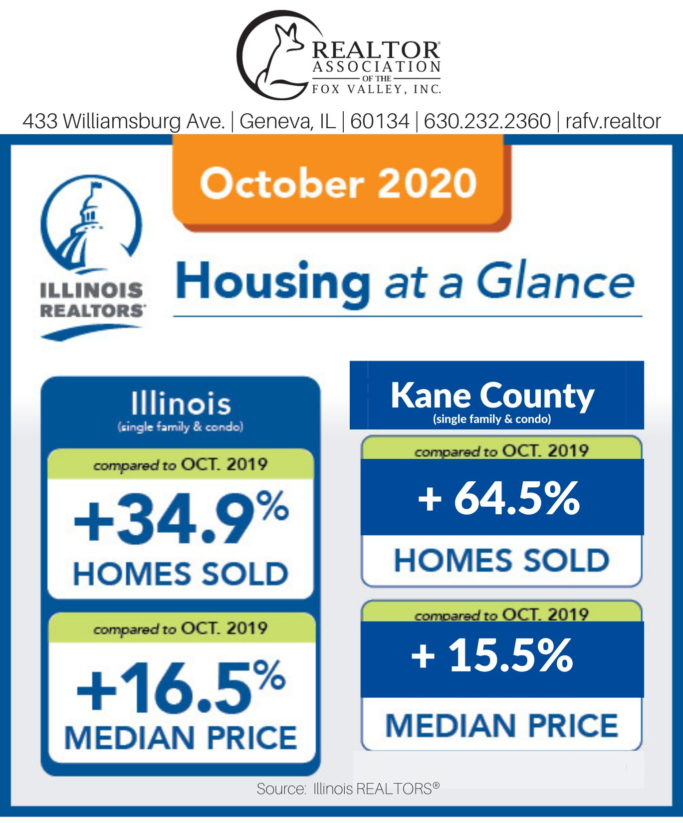 October 2020 Housing At A Glance