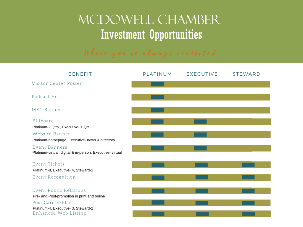 McDowell Chamber of Commerce Sponsorships