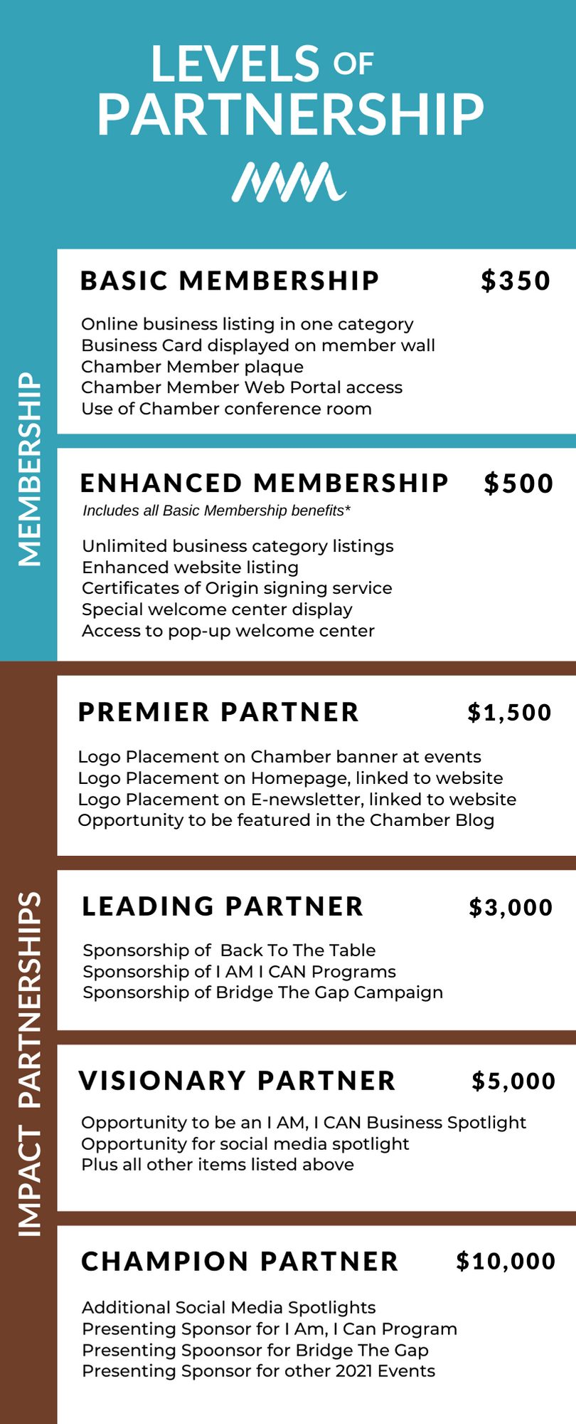 Membership Levels and Fees Page 2 2021