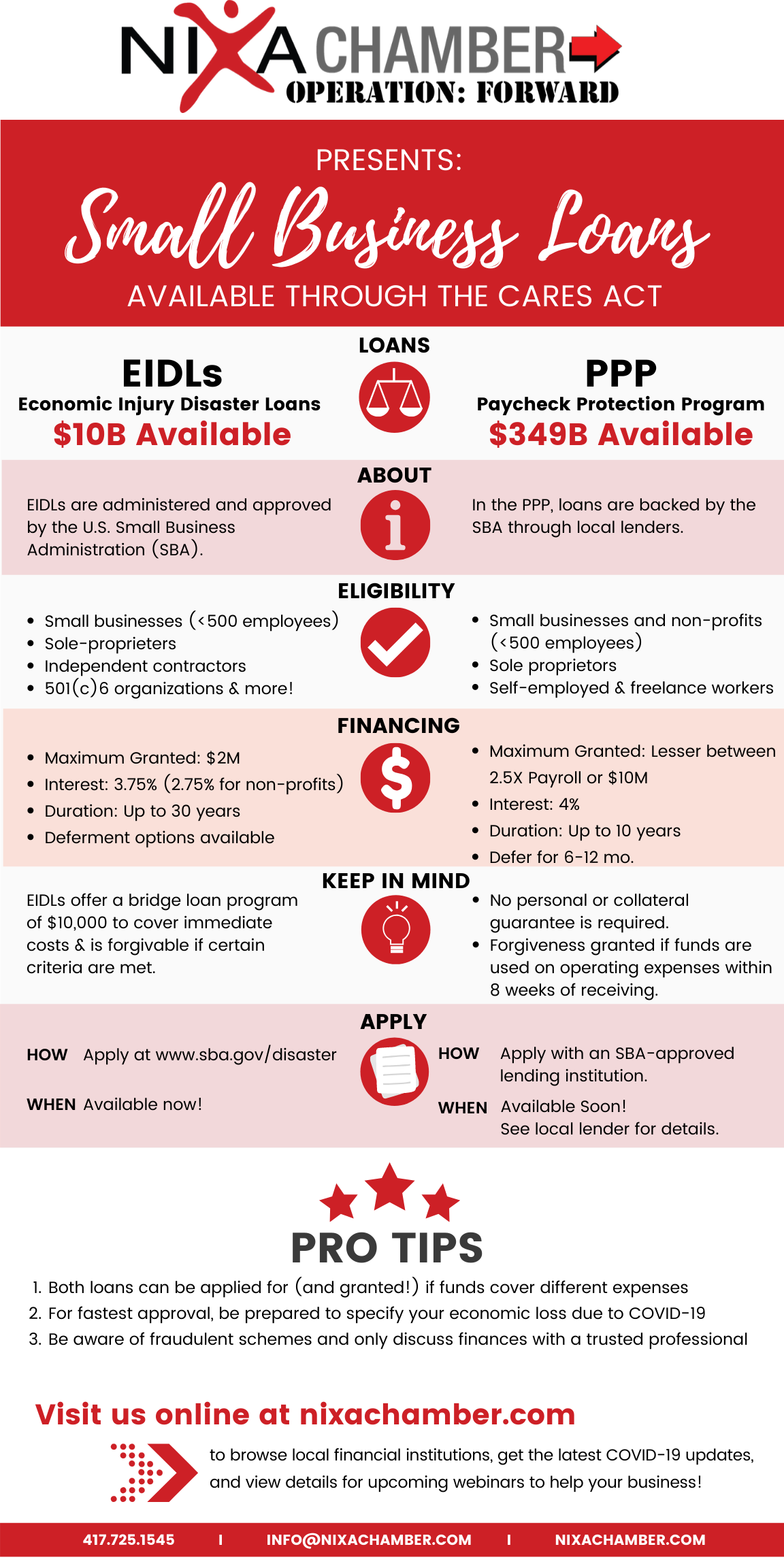 Copy of TEMPLATE FOR CARES ACT LOANS COMPARISON INFOGRAPHIC & LETTER