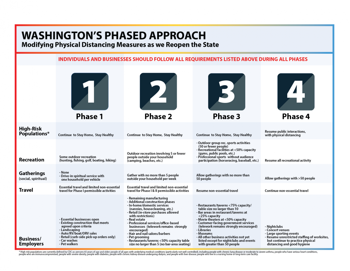 Kitsap County is currenting in Phase 2. The earliest that Kitsap County can apply for Phase 3 is 6/18/2020.